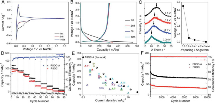 Naturally Derived Nanostructured Materials From Biomass For