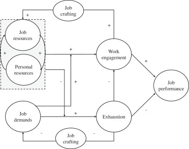Chronic job burnout and daily functioning: A theoretical analysis ...