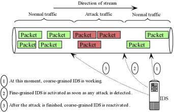 Intrusion detection system phd thesis
