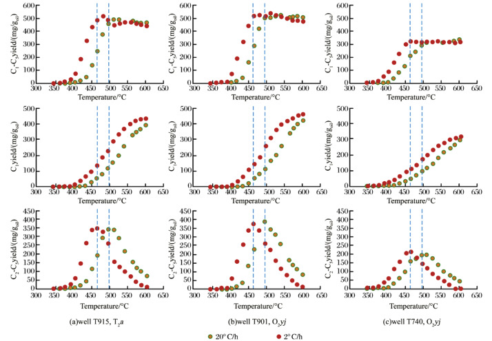 Kinetics of oil-cracking for different types of marine oils from ...