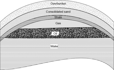Hydrocarbon Reservoir - an overview | ScienceDirect Topics