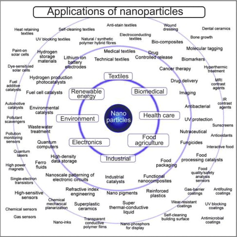 Overview of Environmental Nanoscience - ScienceDirect