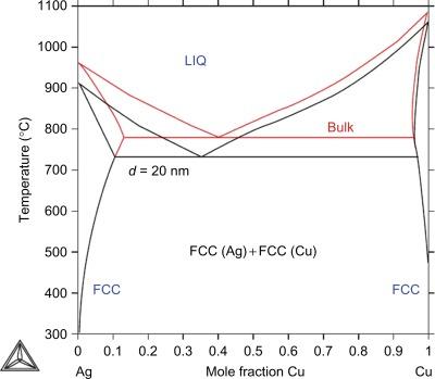 Equilibrium Structures Of Nanoalloys Sciencedirect