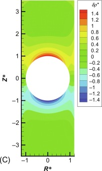 Contour Plot - an overview | ScienceDirect Topics