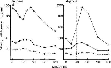 Control of Glucose Metabolism in the Human Fetus and Newborn Infant
