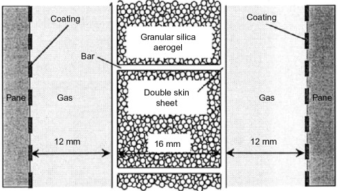 Thermal Insulation - an overview   ScienceDirect Topics