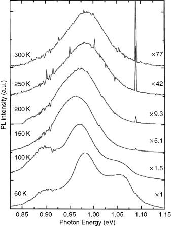 Optical Properties Of Iiiivi2 Compounds