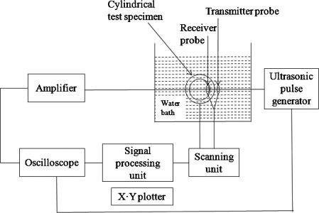 Ultrasonic Velocity - an overview | ScienceDirect Topics