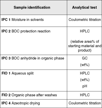 In-Process Control Testing - ScienceDirect