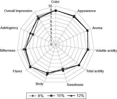 Sensory Quality - an overview | ScienceDirect Topics