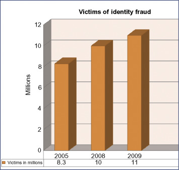 The State of the Art in Identity Theft - ScienceDirect