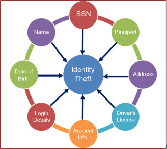 Login Credential - an overview | ScienceDirect Topics
