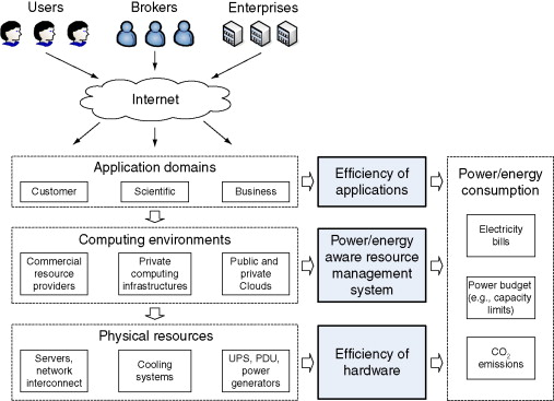 A Taxonomy and Survey of Energy-Efficient Data Centers and