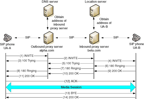 Sip Message Flows Of Transparent Detour Calls Between An At T Phone And A Pstn A