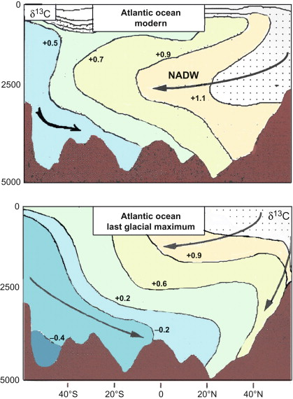 Paleoclimatic Ocean Circulation and Sea-Level Changes
