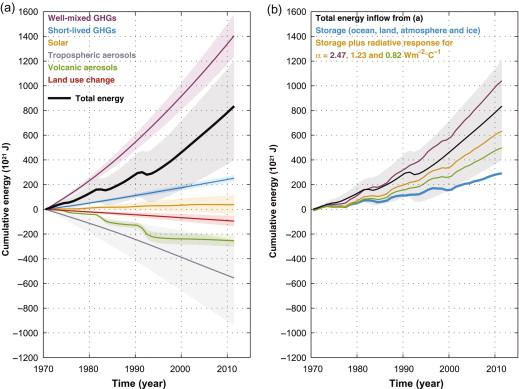 Sea-Level and Ocean Heat-Content Change - ScienceDirect on