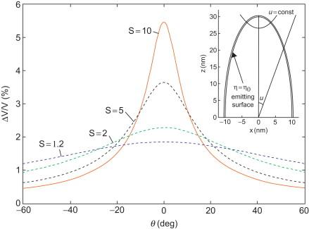 Fundamental Aspects Of Near Field Emission Scanning Electron
