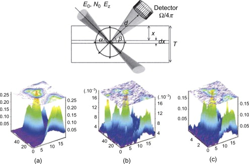 Introduction to neutron and x ray optics sciencedirect top schematic of the experimental setup photons of an aluminum parabolic crl are focused onto the sample at a rate of n 0 ph s with energy e0 fandeluxe Image collections