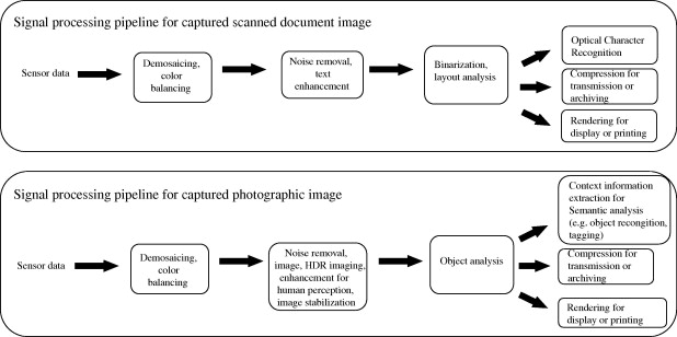 Image Processing Algorithm - an overview | ScienceDirect Topics