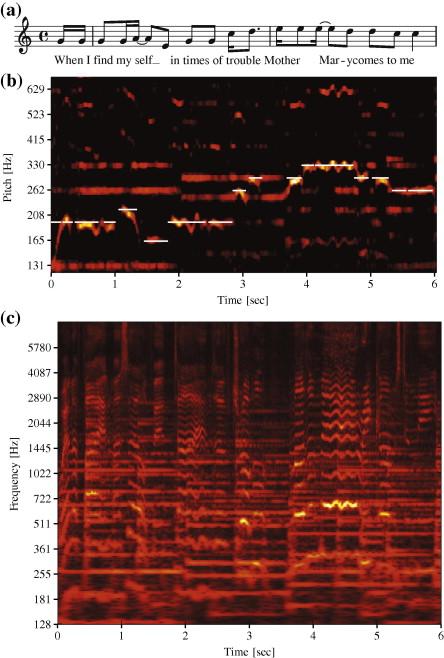 Music Signal Processing - ScienceDirect