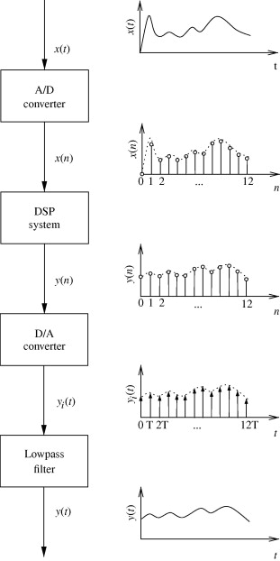 Digital Signal Processing System - an overview | ScienceDirect Topics