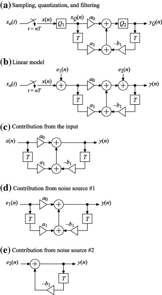 Quantization Step - an overview | ScienceDirect Topics