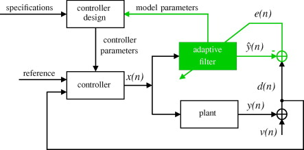Adaptive Filters - ScienceDirect