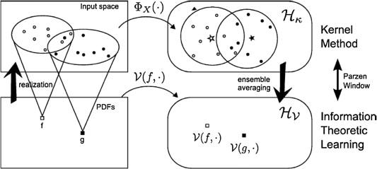 Gaussian Kernel - an overview   ScienceDirect Topics