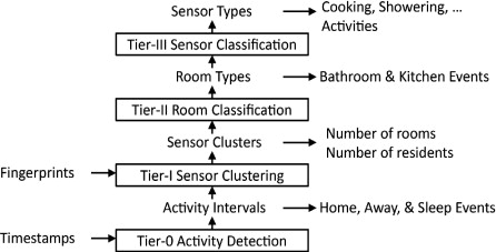 Advances in Real-World Sensor Network System - ScienceDirect