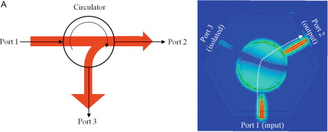 Ferrites for RF Passive Devices - ScienceDirect