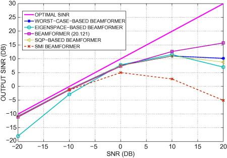 Adaptive and Robust Beamforming - ScienceDirect