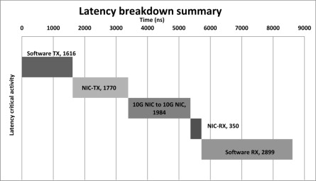 Survey on System I/O Hardware Transactions and Impact on Latency