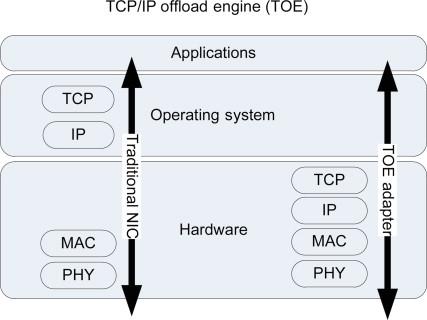 Survey on System I/O Hardware Transactions and Impact on