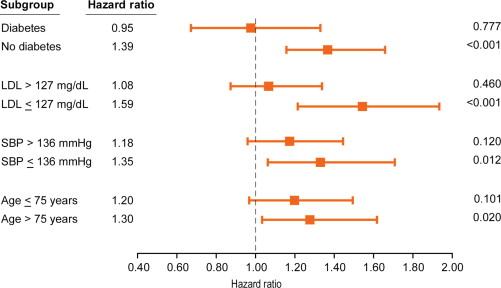 Myeloperoxidase in Cardiovascular Disease - ScienceDirect