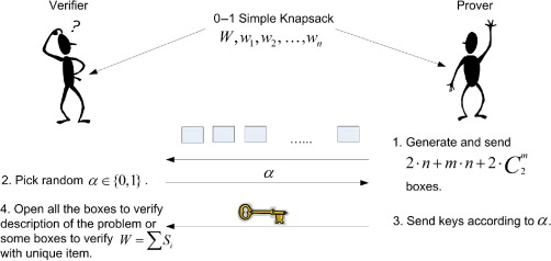 Knapsack Problem - an overview | ScienceDirect Topics