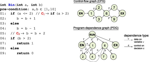 Executable Code - an overview | ScienceDirect Topics