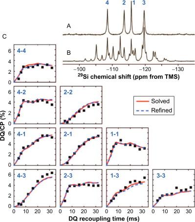 NMR Crystallography - ScienceDirect