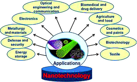 Nanobiotechnology Applications