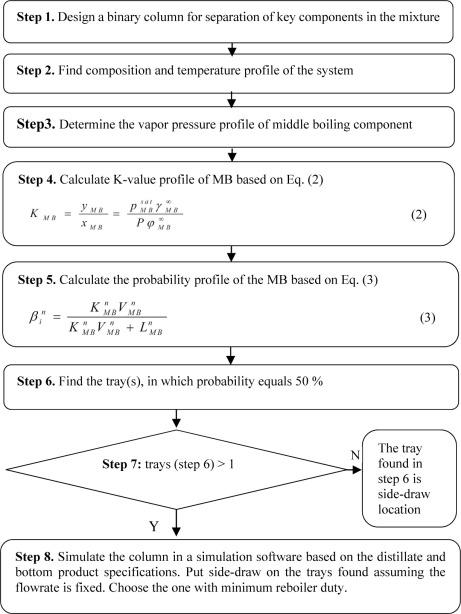 Molecular Tracking A Novel Approach For Multicomponent Distillation Column Design Sciencedirect