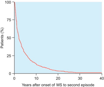 The clinical course of multiple sclerosis - ScienceDirect