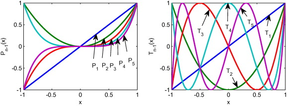 Numerical Methods for Large-Scale Dynamic Economic Models