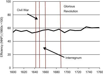 Pre Industrial Society An Overview Sciencedirect Topics