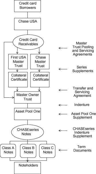 Securitization Sciencedirect