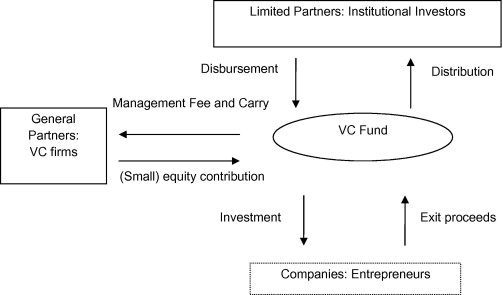 A Survey of Venture Capital Research - ScienceDirect