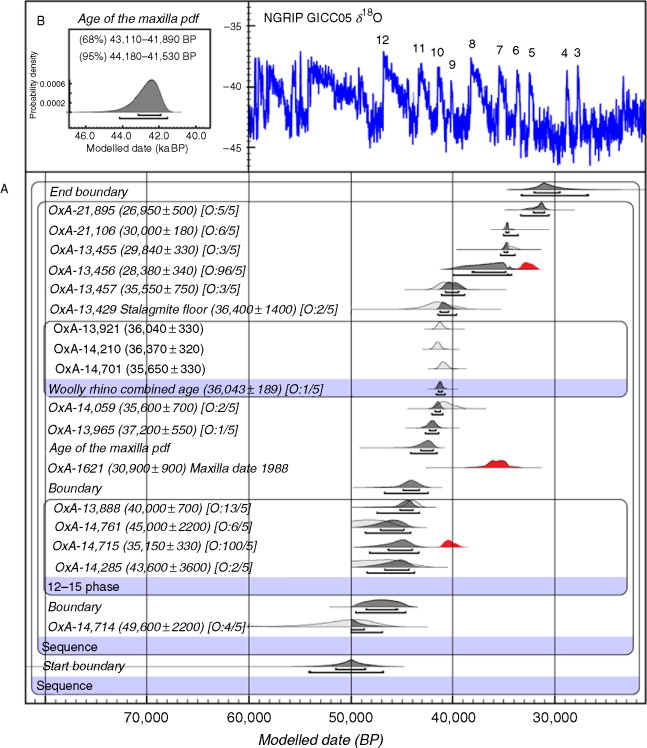 The British Earlier Upper Palaeolithic: Settlement and