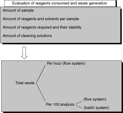 A Green Evaluation Of Existing Analytical Methods