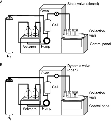 Pressurized Solvent Extraction An Overview Sciencedirect Topics