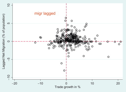 Migration, International Trade, and Capital Formation: Cause