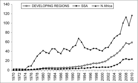 African Migration - ScienceDirect