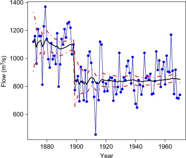 Time Series Analysis with R - ScienceDirect